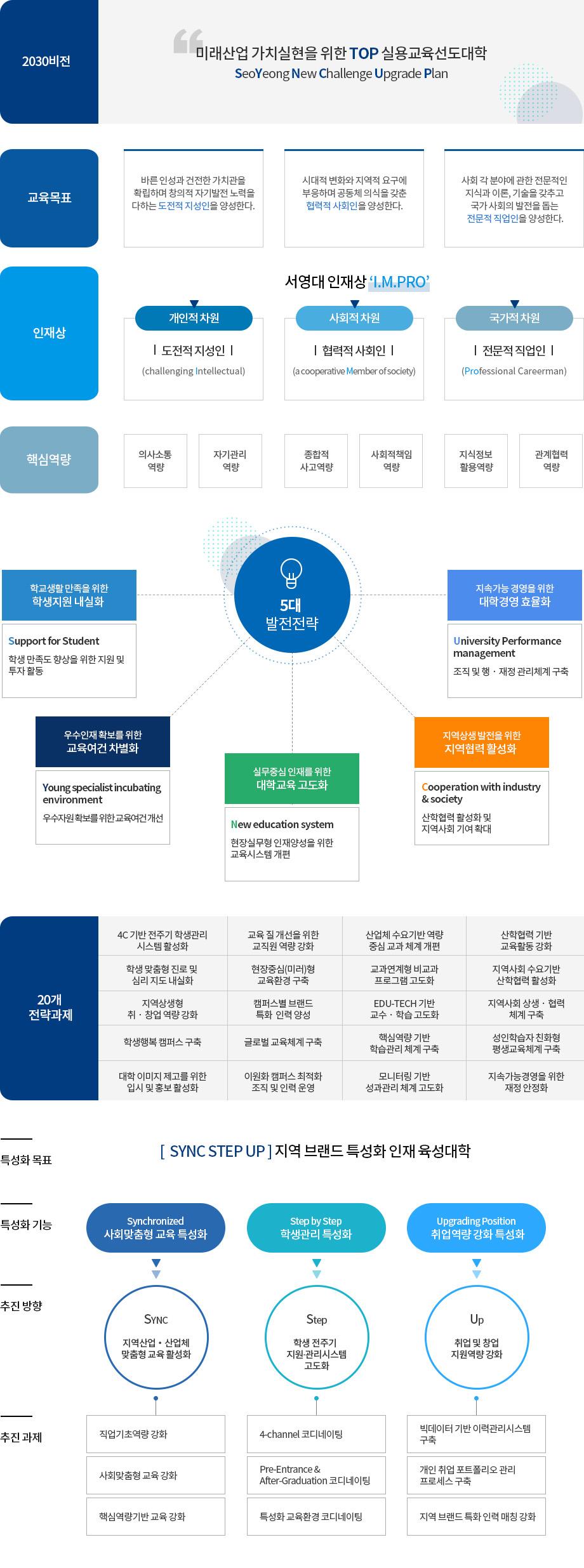 2030비전(안)미래산업 가치실현을 위한 TOP 실용교육선도대학SeoYeong New Challenge Upgrade Plan교육목표바른 인성과 건전한 가치관을 확립하며 창의적 자기발전 노력을 다하는 도전적 지성인을 양성한다.시대적 변화와 지역적 요구에 부응하며 공동체 의식을 갖춘 협력적 사회인을 양성한다. 사회 각 분야에 관한 전문적인 지식과 이론, 기술을 갖추고 국가 사회의 발전을 돕는 전문적 직업인을 양성한다.인재상서영대 인재상 'I.M.Pro'개인적 차원도전적 지성인(challenging Intellectual)사회적 차원협력적 사회인(a cooperative Member of society)국가적 차원전문적 직업인(Professional Careerman) 핵심역량 의사소통역량 자기관리역량 종합적사고역량 사회적책임역량 지식정보활용역량 관계혁력역량 5대발전전략 학교생활 만족을 위한학생지원 내실화 Support for Student: 학생 만족도 향상을 위한 지원 및 투자 활동우수인재 확보를 위한교육여건 차별화Young specialist incubating environment: 우수자원 확보를 위한 교육여건 개선실무중심 인재를 위한대학교육 고도화New education system현장실무형 인재양성을 위한 교육시스템 개편지역상생 발전을 위한지역협력 활성화 Cooperation with industry & society: 산학협력 활성화 및 지역사회 기여 확대 지속가능 경영을 위한대학경영 효율화University Performance management: 조직 및 행‧재정 관리체계 구축20개전략과제(안)4C 기반 전주기 학생관리 시스템 활성화교육 질 개선을 위한교직원 역량 강화산업체 수요기반 역량 중심 교과 체계 개편산학협력 기반교육활동 강화추진과제직업기초역량 강화사회맞춤형 교육 강화핵심역량기반 교육 강화4-channel 코디네이팅Pre-Entrance & After-Graduation 코디네이팅특성화 교육환경 코디네이팅빅데이터 기반 이력관리시스템 구축개인 취업 포트폴리오 관리 프로세스 구축지역 브랜드 특화 인력 매칭 강화
